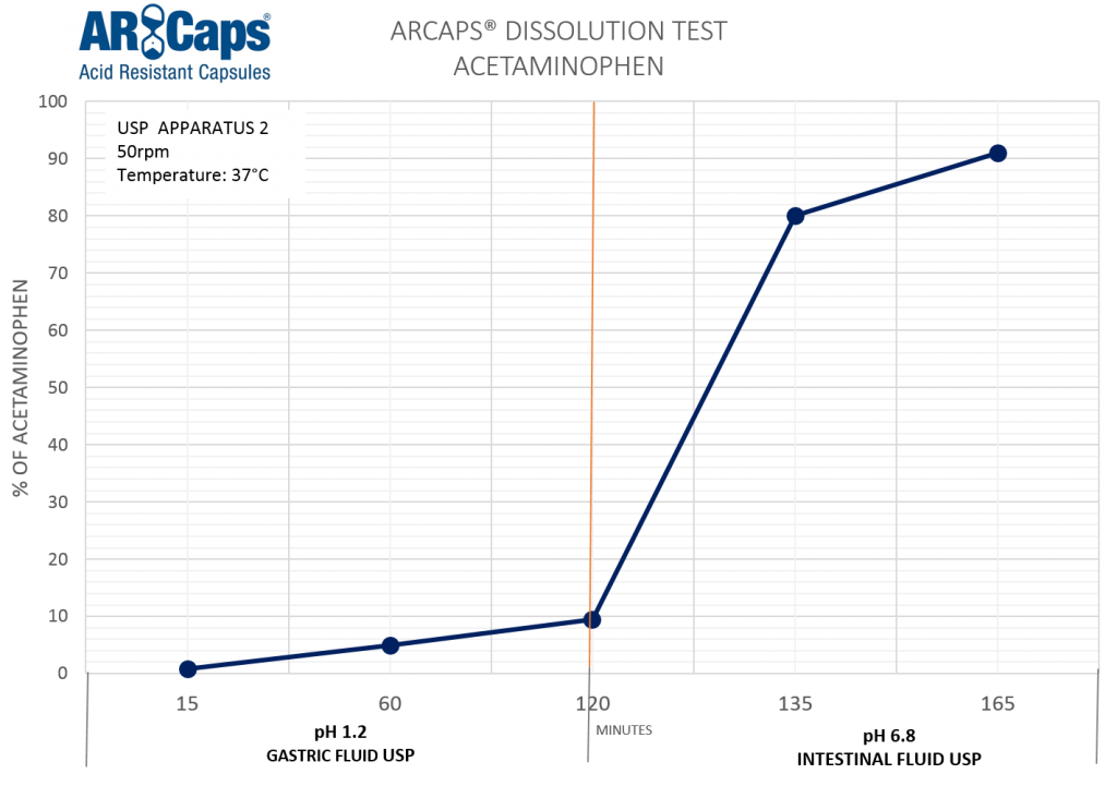 Disolucion ArCaps - Ingles