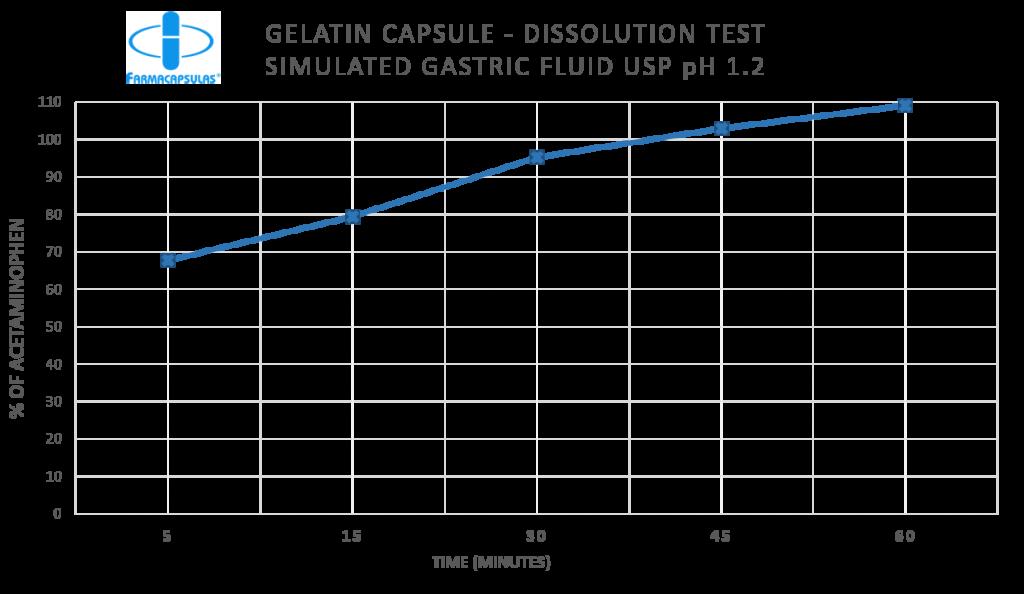 Gelatina acido - Ingles