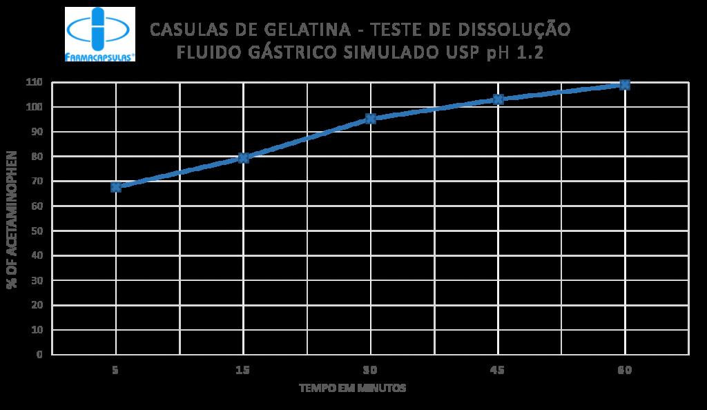 Gelatina acido - Portugues