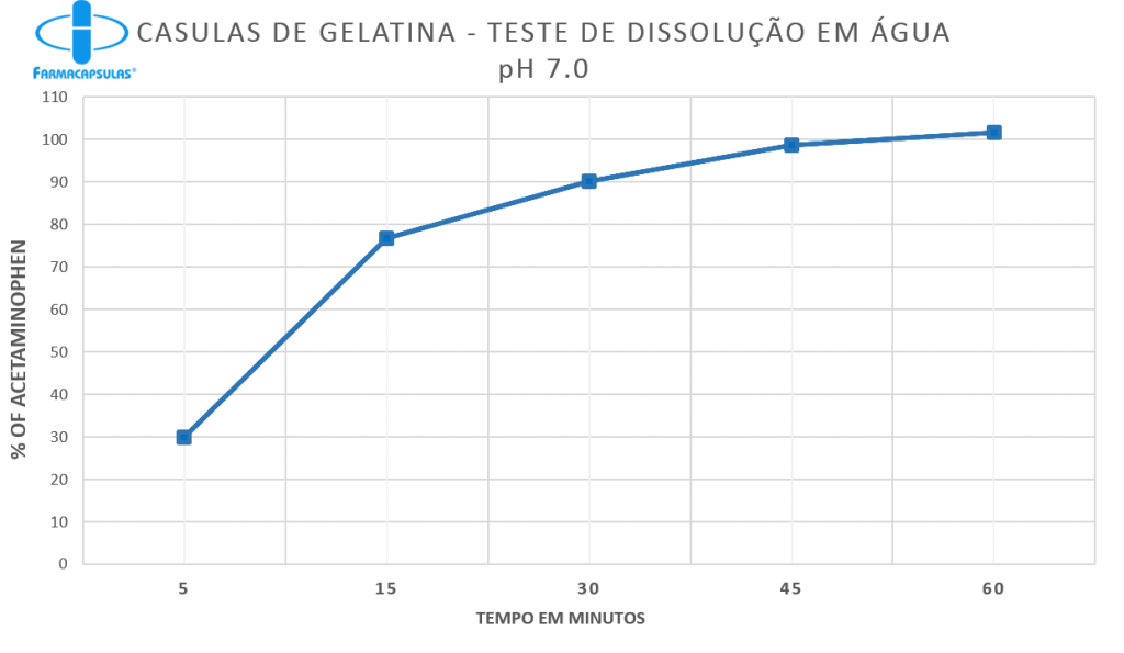 Gelatina agua - Portuges