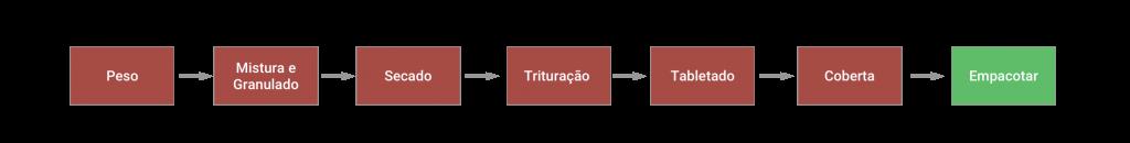 tabla-2-portugues