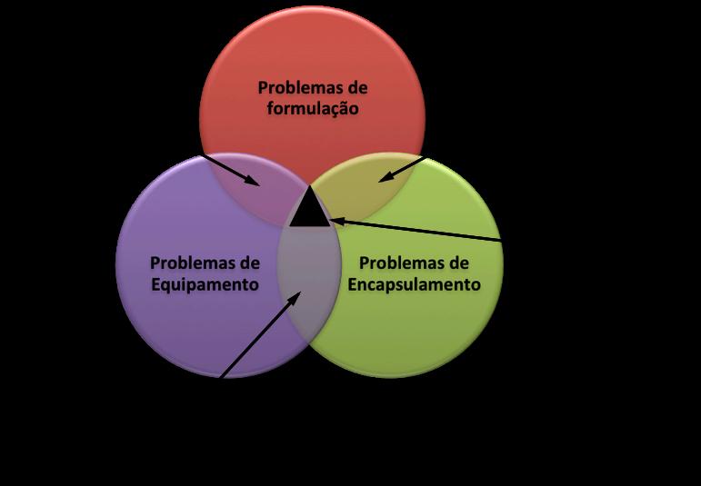 Circles in Portugues 2