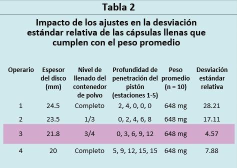 Peso promedio de las cápsulas